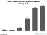 PL-display-ads-graphic-Global-Ecommerce-referral-channel-graph-BI-Intelligence